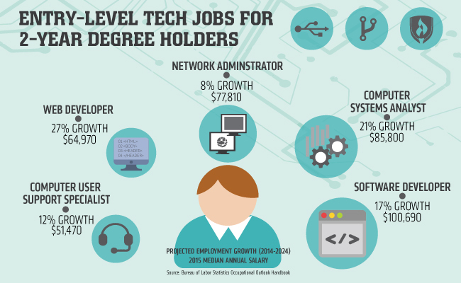 Now Hiring 5 Entry Level Tech Jobs For 2 Year Degree Holders