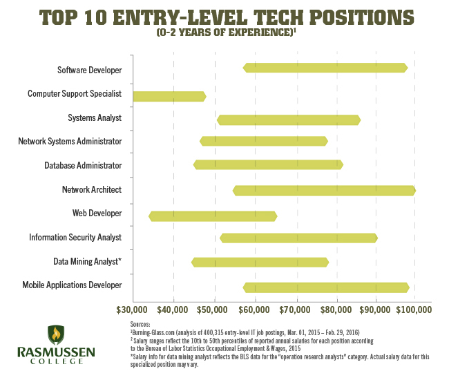entry level tech salaries chart